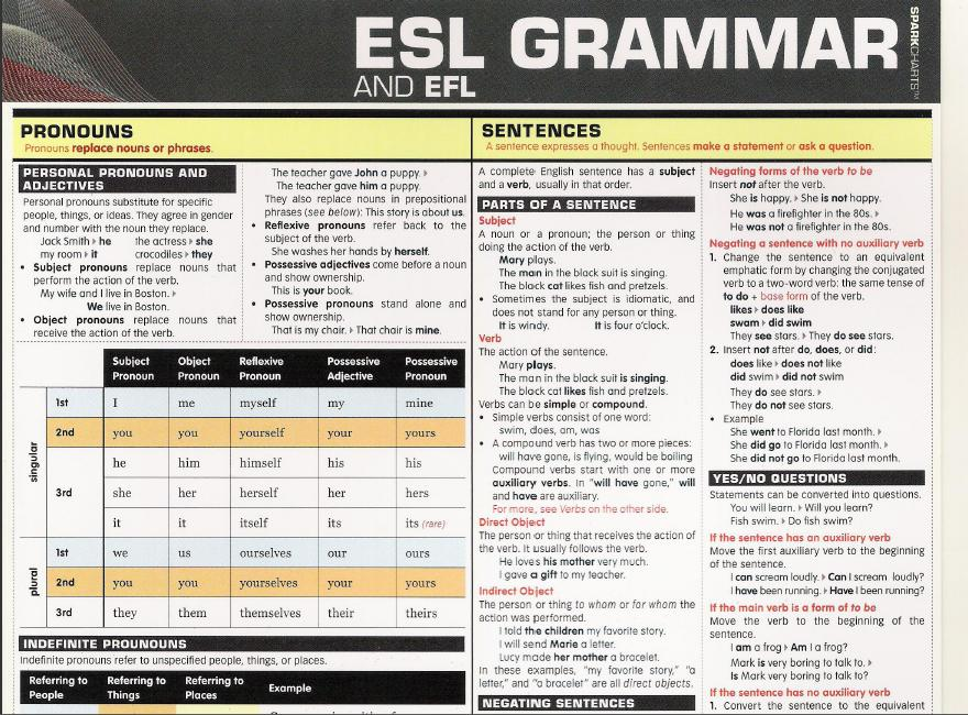 Learn (ESL) English as a Second Language